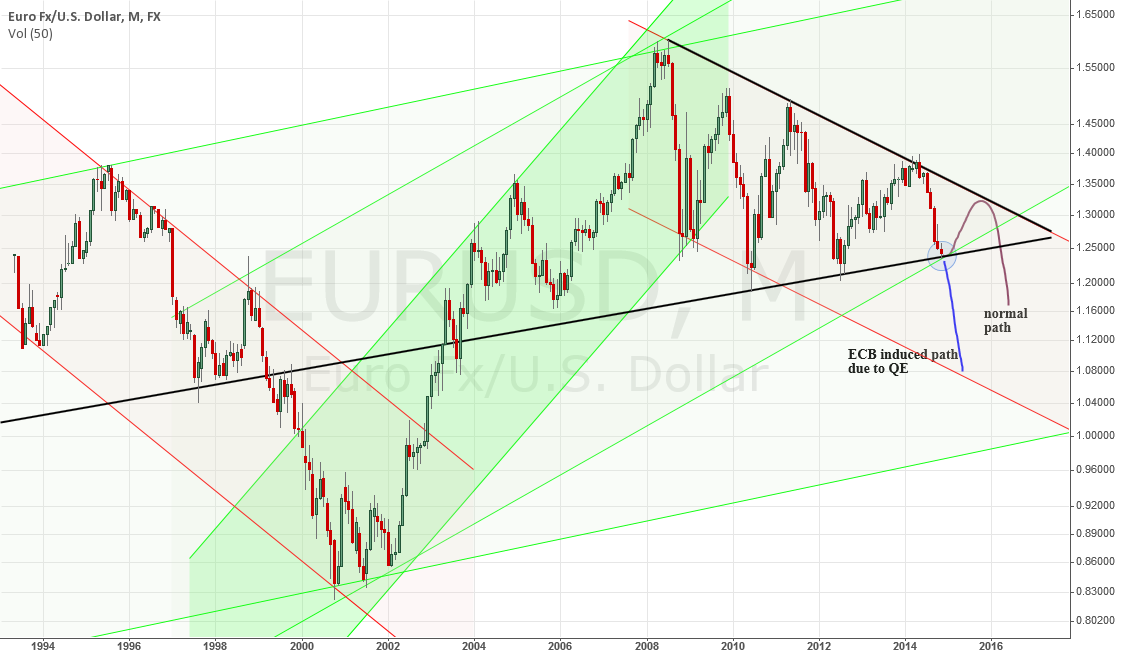 EURUSD, normal path vs ECB induced path
