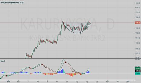 KARURVYSYA: Karur Vysya Bank BUY setup