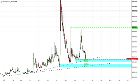 SYNXBTC: SYNX BTC -SINDICATE LONG and hold