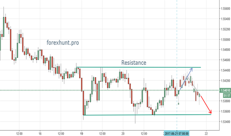 EURNZD: EURNZD short term analysis