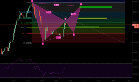 GBPCAD: GBPCAD possible short on compltetion of bat pattern