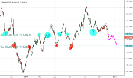 GLD: Time for the Bears on GLD?