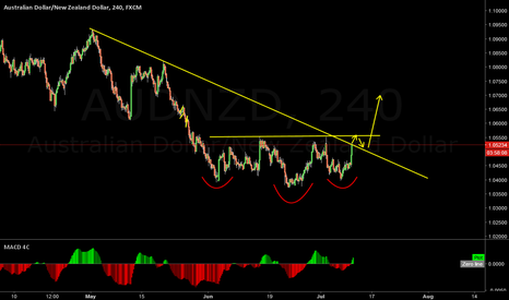 AUDNZD: AUDNZD  Possible Head and Shoulder Pattern forming