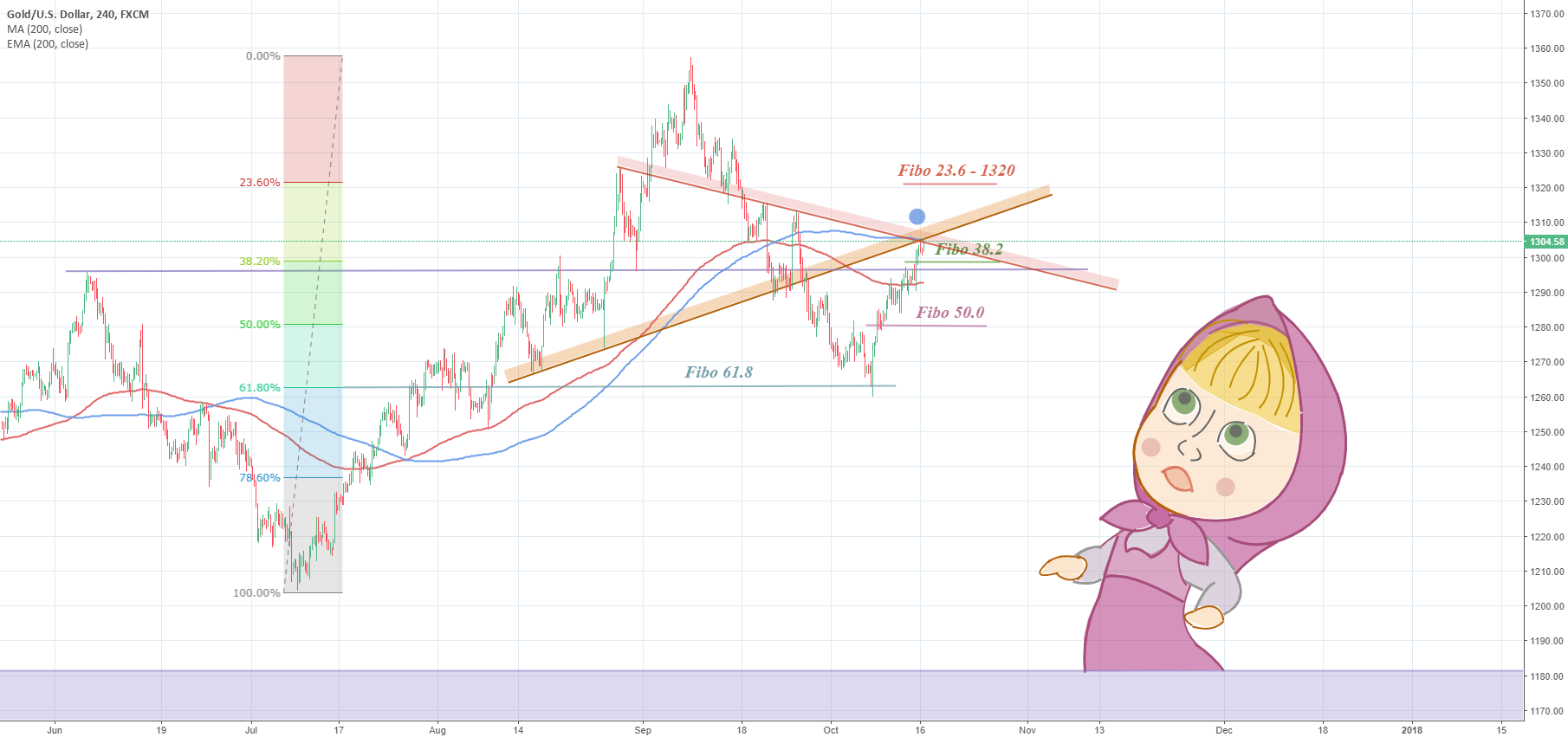 Gold – Seems bullish again but still to be confirmed