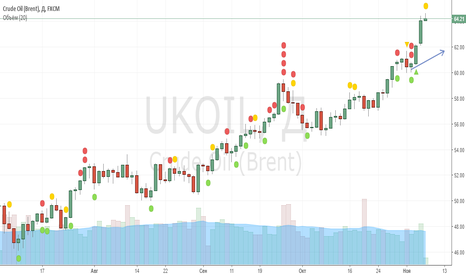 UKOIL: sell 64,2