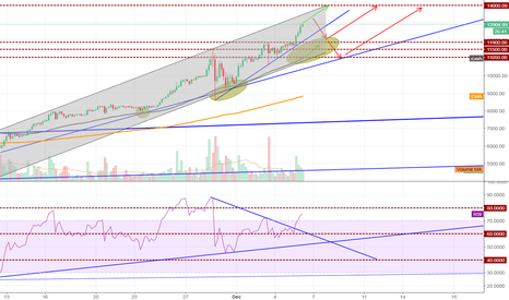 BTCUSD: BTCUSD - Mercury Rising, path to continued highs?
