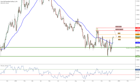 """EURCAD: NEW: 12/11/14 """"Channel Short"""" Daily TF"""