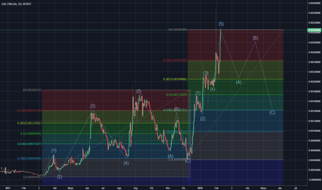LSKBTC: Posible correccion LSKBTC