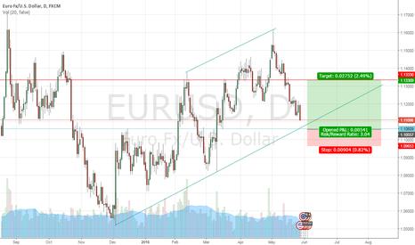 EURUSD: EURUSD LONG Posting