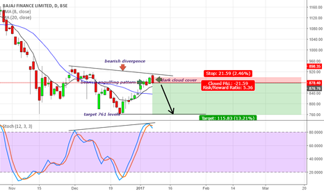 BAJFINANCE: short the stock