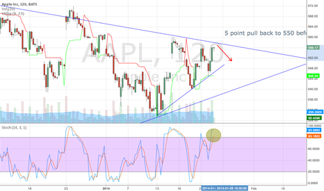 AAPL: Short term pull back before a bounce higher