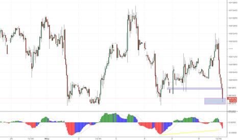 US30: Scalp Long on Level + Divergence