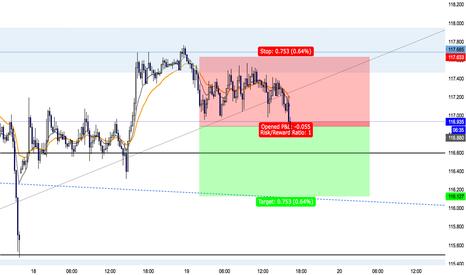 EURJPY: EURJPY Short Trade (77 Pips) Target One