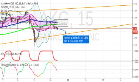 AKG: AKG upward channel breakout