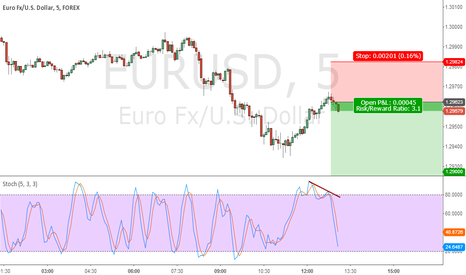 EURUSD: Intraday entry High RR