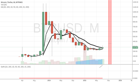 BTCUSD: Major retracement on 28 September
