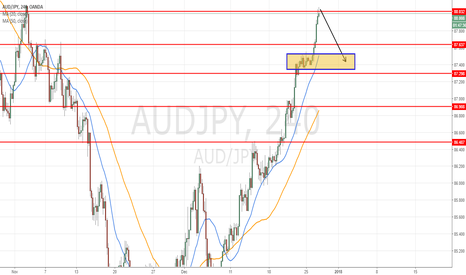 AUDJPY: short at 88.02 for target 0.8742 (58pip) intraday