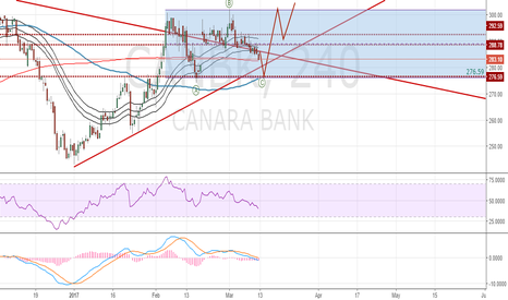 CANBK: BSE: CANBK: Correction is due and expected to complete at 276