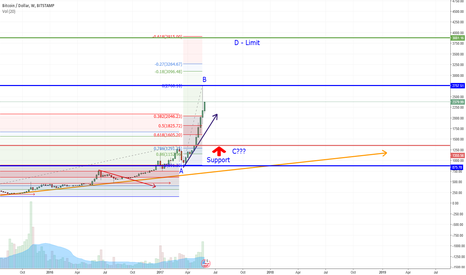BTCUSD: BITCOIN - Is a pull back/reversal imminent?