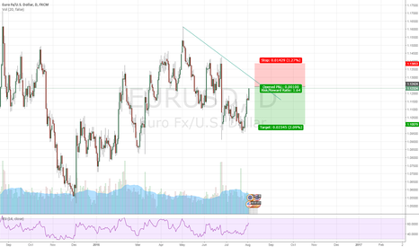 EURUSD: Sell the up move with caution