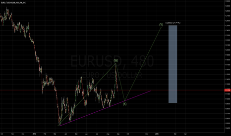EURUSD: How to Gains 1580 PIPS in EURO