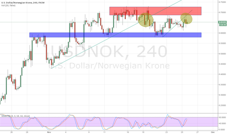 USDNOK: USDNOK - Possible comeback for NOK?
