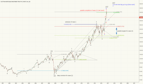 SMT: Global equity markets due a correction?