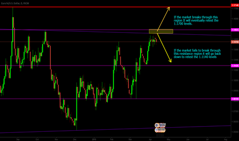 EURUSD: EURUSD At A Major Turning Point