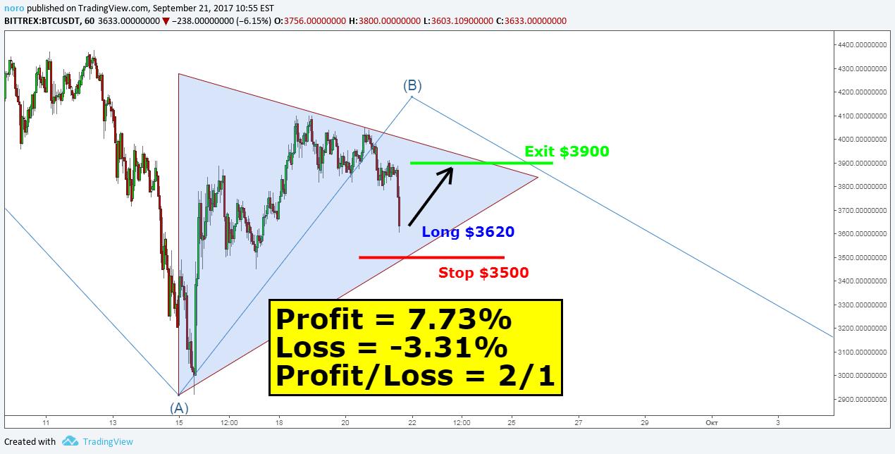 btc usd bittrex tradingview
