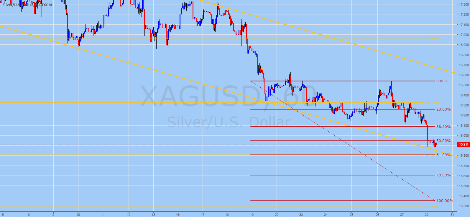 SILVER (XAGUSD) Technical Analysis for May 30, 2016