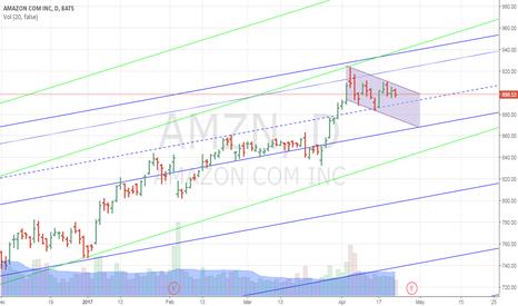 AMZN: Shorting AMZN