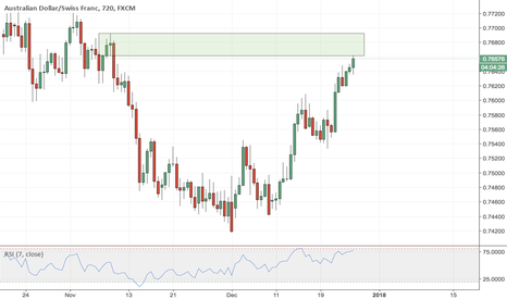 AUDCHF: AUDCHF - Sell Zone
