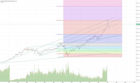 DJI: Target plus correction, long term trends