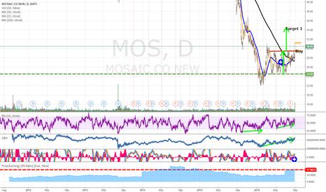 MOS: MOS brake out of range