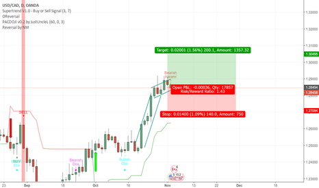 USDCAD: Possible flag pattern in USDCAD