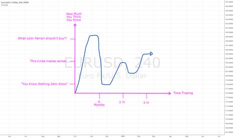 EURUSD: A Timeline of a Daytrader