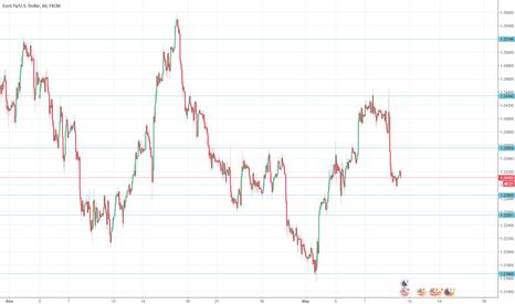 EURUSD: Рекомендации торговли EUR/USD