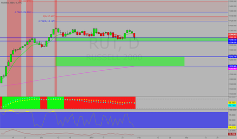 RUT: Russel getting dicey here