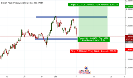 GBPNZD: GBPNZD Potentail Long