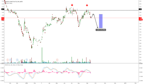 ROYT: ROYT GOING TO RESOLVE THE DOUBLE TOP?