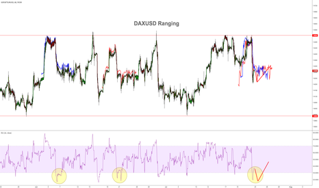 GER30*EURUSD: DAX in USD ranging