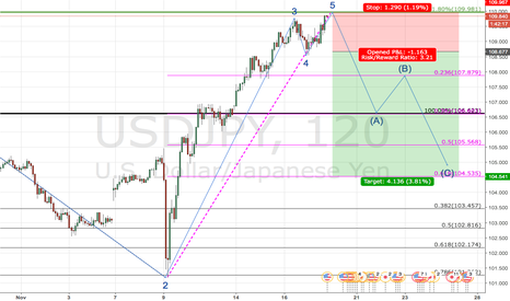 USDJPY: Short usj/jpy near future