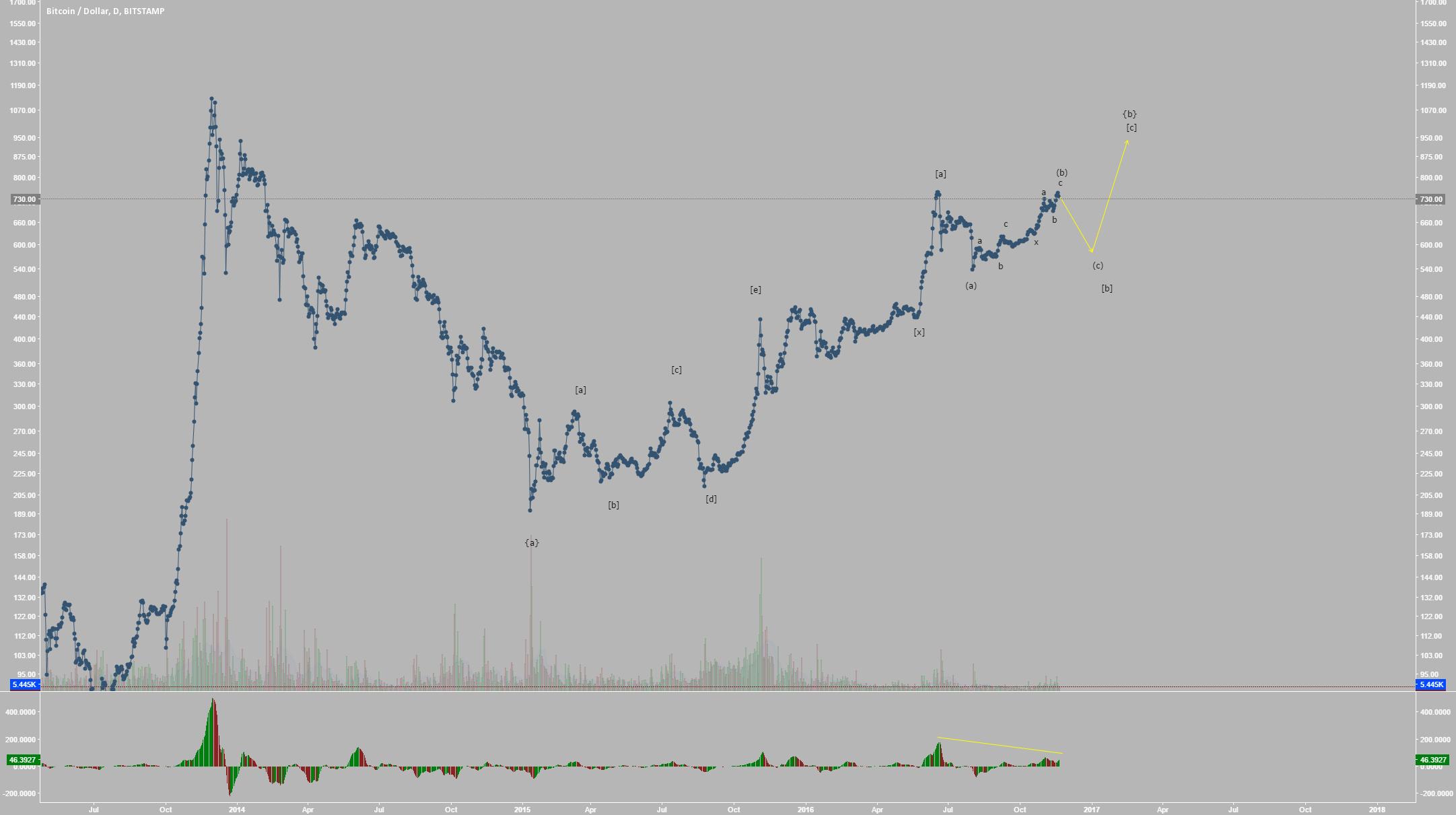 Bitcoin Preparing for Deep Retracement to Sub-600 (Elliott Wave)