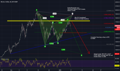 BTCUSD: BTCUSD - Still dont like it. Price action is pretty awful.