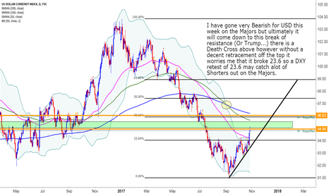 DXY: DXY Make or Break Time