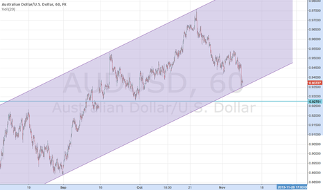 AUDUSD: Support quite close on the hourly and daily timeframes here.....