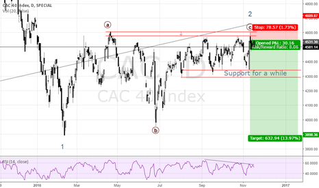 CAC: France is in big trouble!