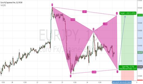 EURJPY: Bearish Gartley Pattern