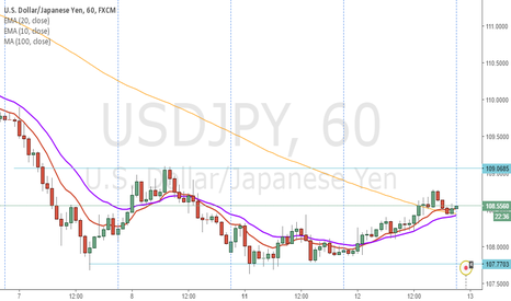 USDJPY: signal  change in tendece
