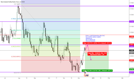 NZDCHF: NZFCHF: High risk entry for SHORT